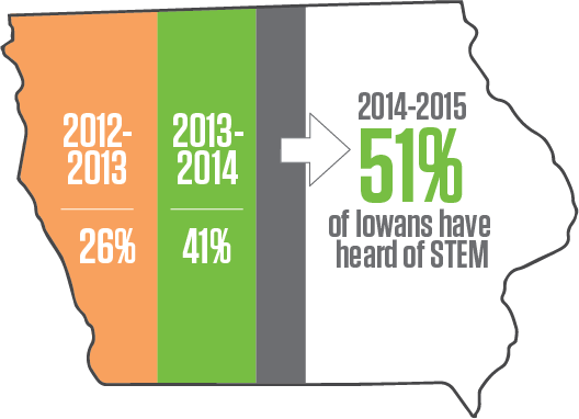 Public Awareness Map, 51% of Iowans have heard of STEM.