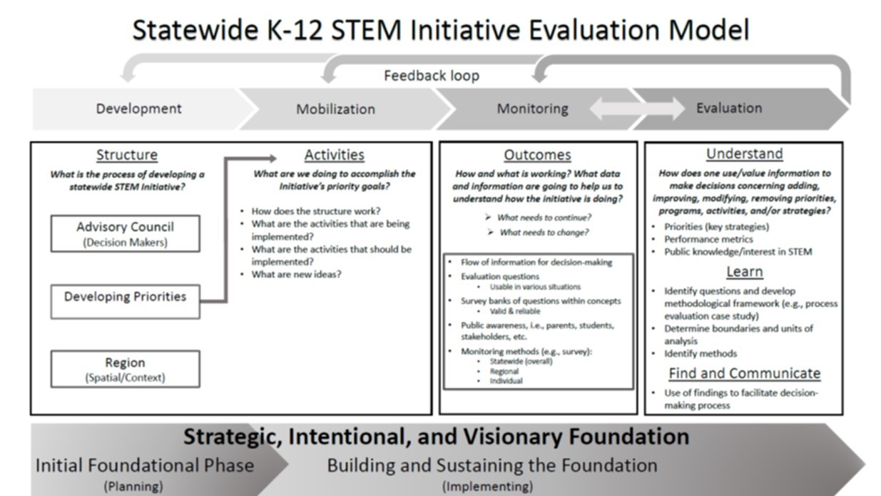 Statewide K-12 STEM initiative evaluation model
