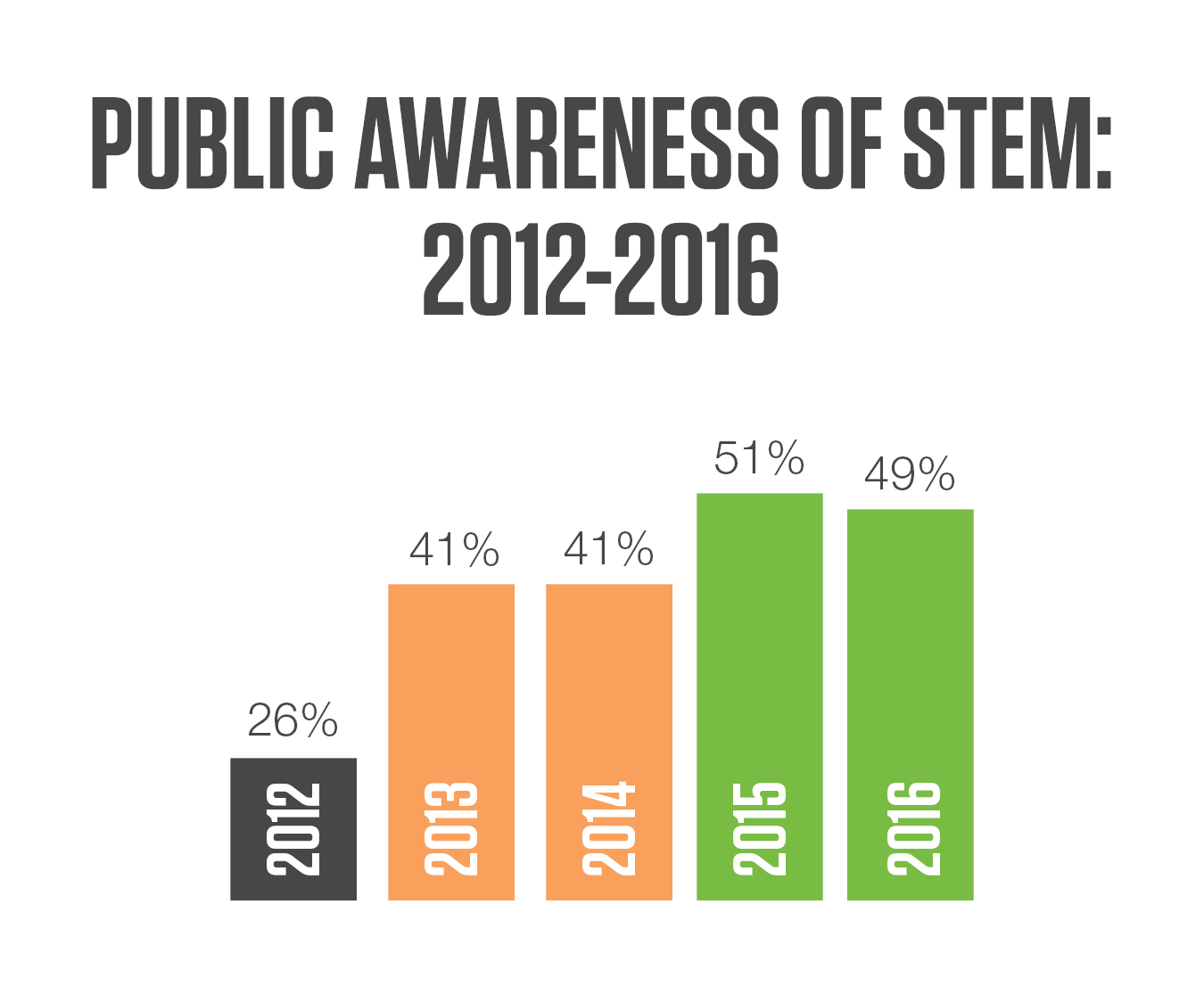 STEM Public Awareness