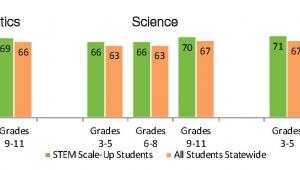 STEM Scale-Up Program Evaluation