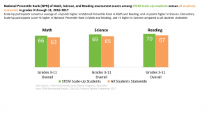 STEM student scores compared to national average